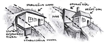 Krtkodom, náčrt osadenia v teréne