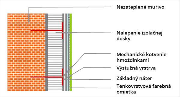 Zatepľovací systém kontaktný